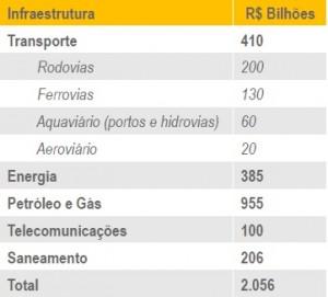 Tabela 1 – Investimentos em Infraestrutura até 2022